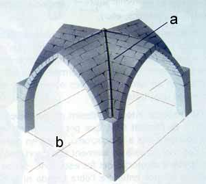 Historia de la arquitectura arquitectura g tica for Arquitectura gotica partes
